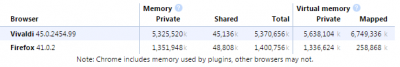 browsers-memory-usage